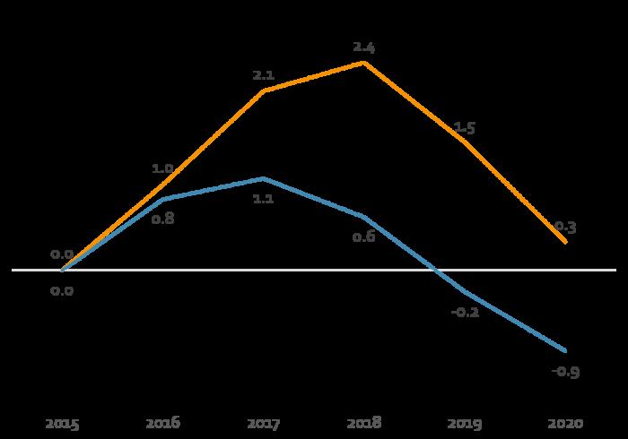Change in Migration